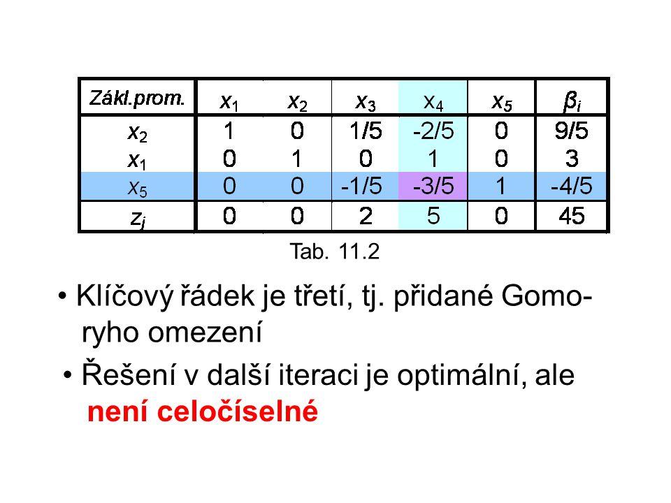 Tab. 11.2 Klíčový řádek je třetí, tj. přidané Gomo- ryho omezení Řešení v další iteraci je optimální, ale není celočíselné