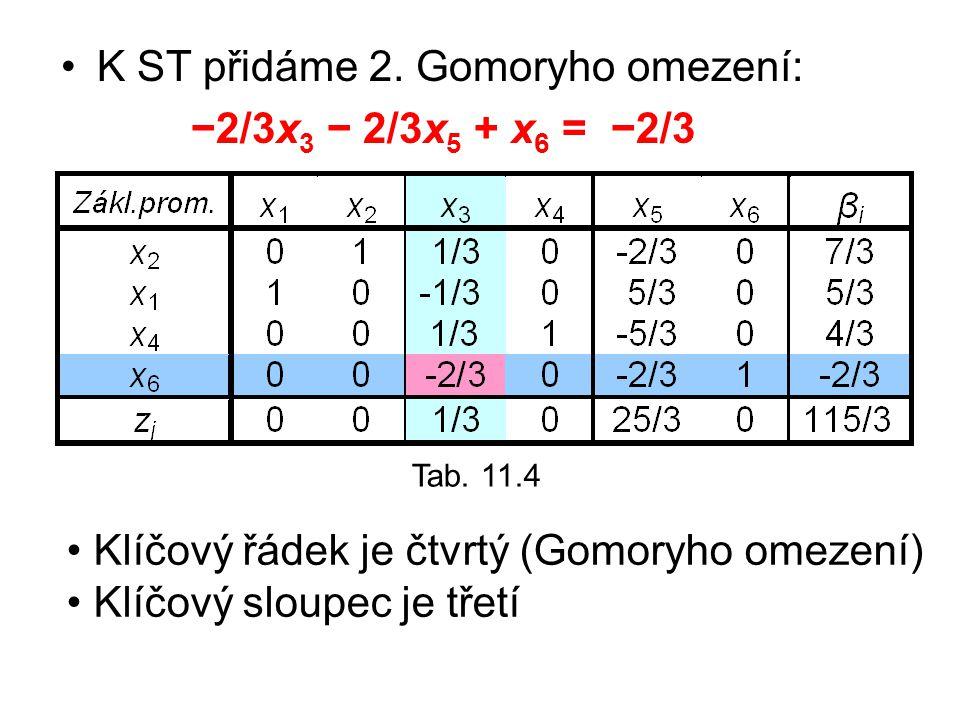 Tab. 11.4 K ST přidáme 2. Gomoryho omezení: −2/3x 3 − 2/3x 5 + x 6 = −2/3 Klíčový řádek je čtvrtý (Gomoryho omezení) Klíčový sloupec je třetí