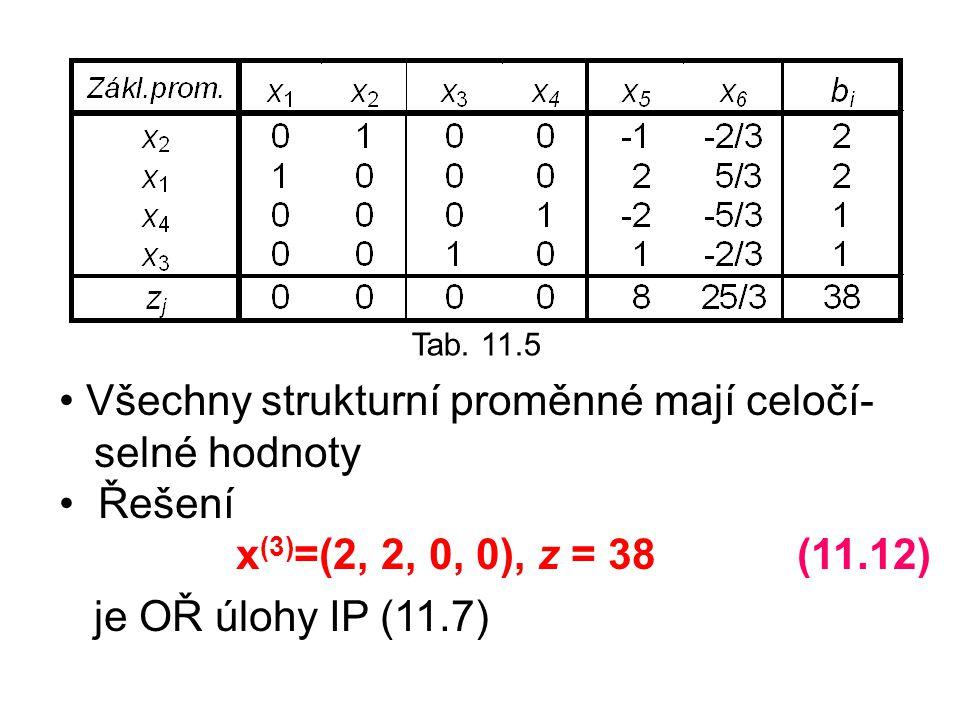 Tab. 11.5 Všechny strukturní proměnné mají celočí- selné hodnoty Řešení x (3) =(2, 2, 0, 0), z = 38 (11.12) je OŘ úlohy IP (11.7)