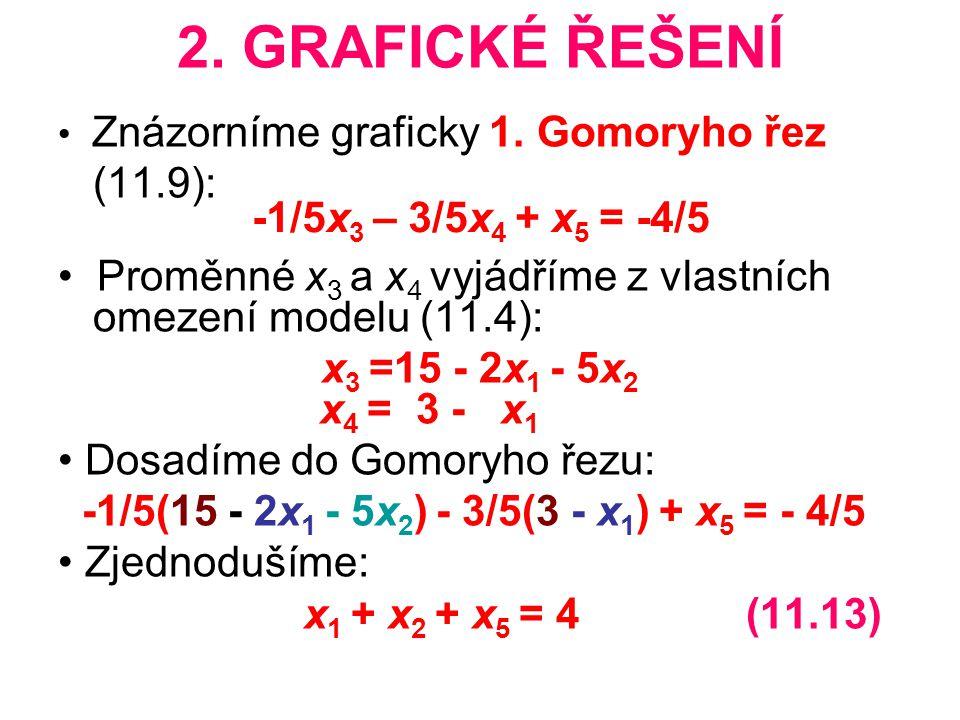 2. GRAFICKÉ ŘEŠENÍ Znázorníme graficky 1. Gomoryho řez (11.9): Proměnné x 3 a x 4 vyjádříme z vlastních omezení modelu (11.4): x 3 =15 - 2x 1 - 5x 2 x