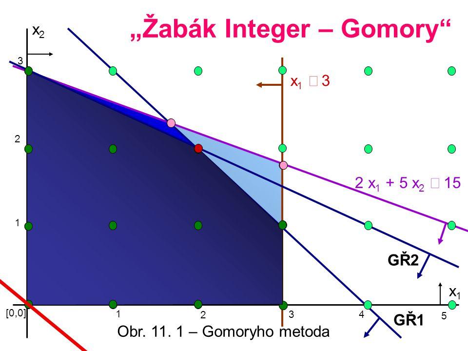 """x2x2 x1 3x1 3 2 x 1 + 5 x 2  15 [0,0] 1 3 x1x1 """"Žabák Integer – Gomory"""" 2 1 2 3 4 5 GŘ2 GŘ1 Obr. 11. 1 – Gomoryho metoda"""