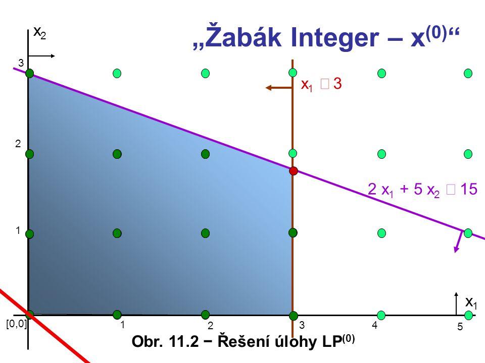 """x2x2 x1 3x1 3 2 x 1 + 5 x 2  15 [0,0] 1 3 x1x1 """"Žabák Integer – x (0) """" 2 1 2 3 4 5 Obr. 11.2 − Řešení úlohy LP (0)"""