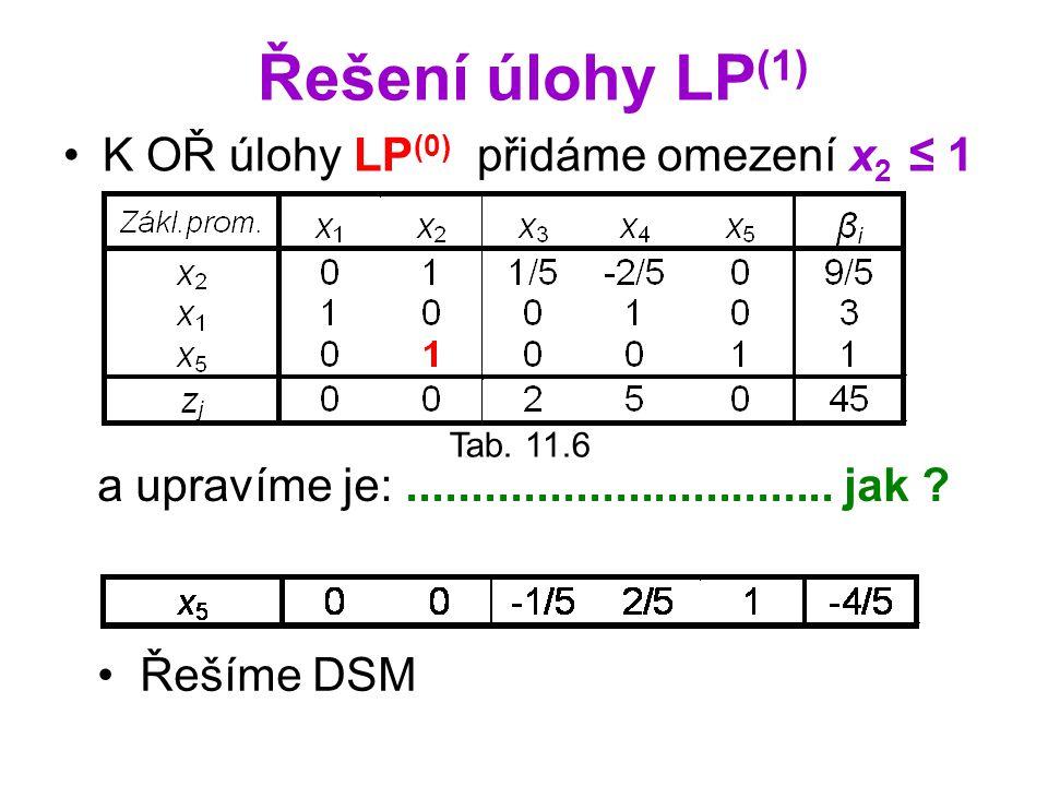 Řešení úlohy LP (1) K OŘ úlohy LP (0) přidáme omezení x 2 ≤ 1 Tab. 11.6 a upravíme je:................................. jak ? Řešíme DSM