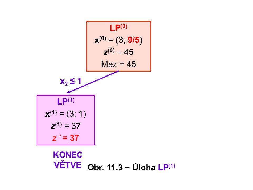 LP (0) x (0) = (3; 9/5) z (0) = 45 Mez = 45 x 2 ≤ 1 LP (1) x (1) = (3; 1) z (1) = 37 z * = 37 KONEC VĚTVE Obr. 11.3 − Úloha LP (1)