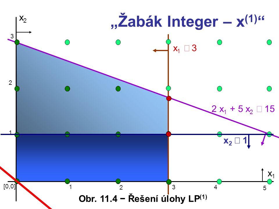 """x2x2 x1 3x1 3 2 x 1 + 5 x 2  15 [0,0] 1 3 x1x1 """"Žabák Integer – x (1) """" 2 1 2 3 4 5 x2 1x2 1 Obr. 11.4 − Řešení úlohy LP (1)"""