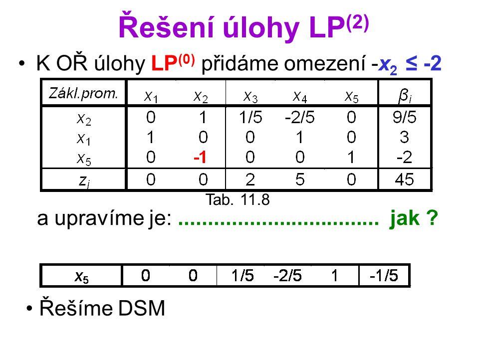 Řešení úlohy LP (2) K OŘ úlohy LP (0) přidáme omezení -x 2 ≤ -2 Tab. 11.8 a upravíme je:.................................. jak ? Řešíme DSM