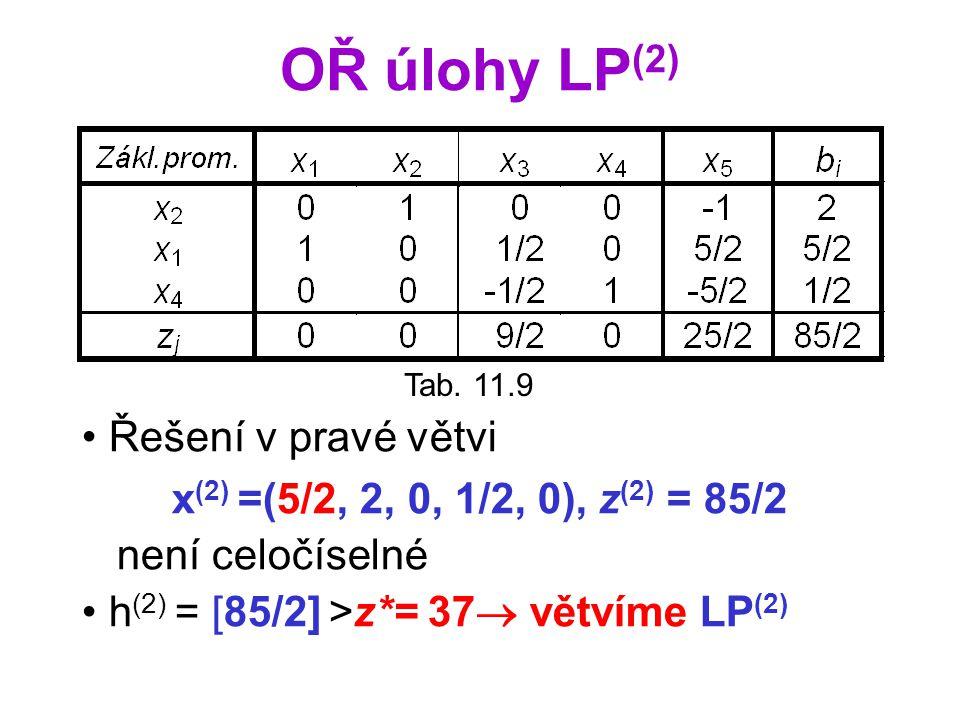 OŘ úlohy LP (2) Řešení v pravé větvi x (2) =(5/2, 2, 0, 1/2, 0), z (2) = 85/2 není celočíselné h (2) = [85/2] >z*= 37  větvíme LP (2) Tab. 11.9