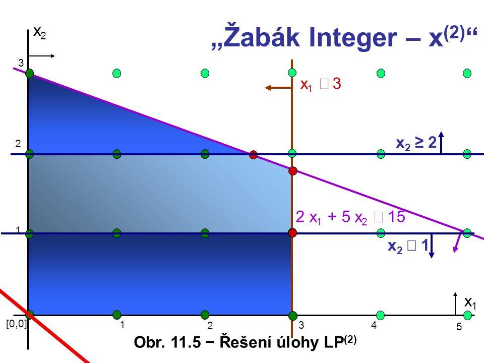 """x2x2 x1 3x1 3 2 x 1 + 5 x 2  15 [0,0] 1 3 x1x1 2 1 2 3 4 5 x2 1x2 1 x2 ≥2x2 ≥2 """"Žabák Integer – x (2) """" Obr. 11.5 − Řešení úlohy LP (2)"""