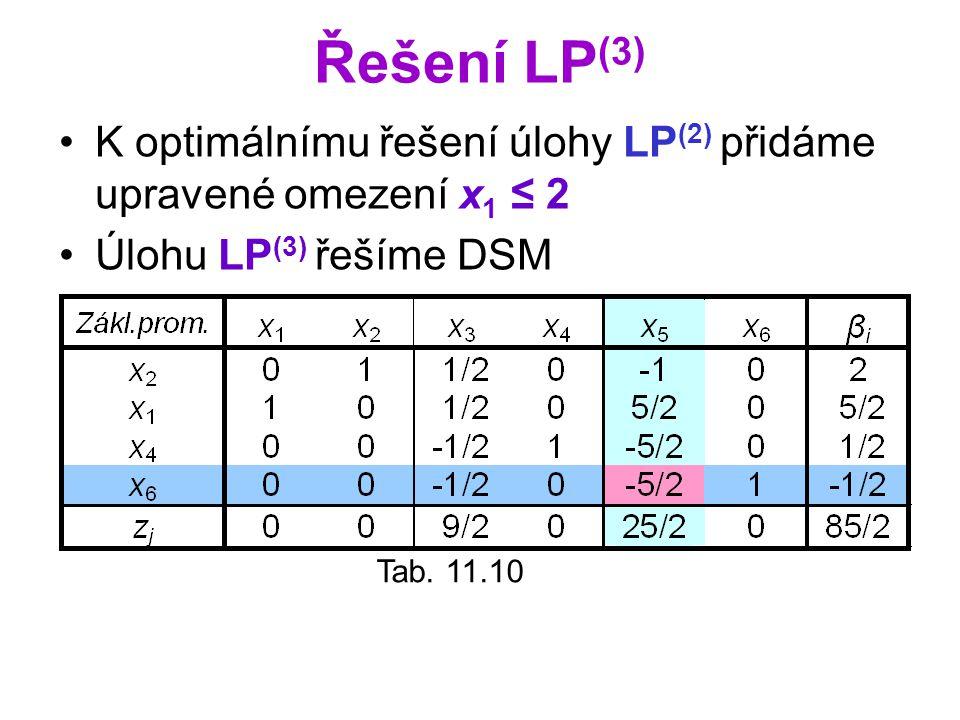 Řešení LP (3) K optimálnímu řešení úlohy LP (2) přidáme upravené omezení x 1 ≤ 2 Úlohu LP (3) řešíme DSM Tab. 11.10