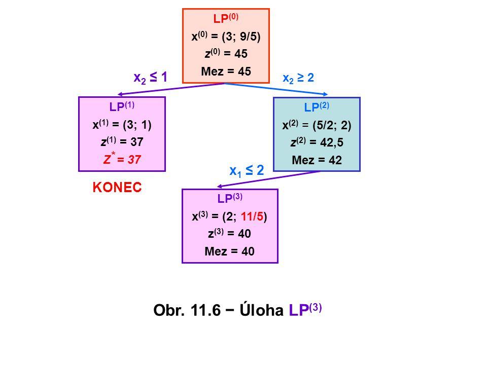 LP (0) x (0) = (3; 9/5) z (0) = 45 Mez = 45 LP (2) x (2) = (5/2; 2) z (2) = 42,5 Mez = 42 LP (3) x (3) = (2; 11/5) z (3) = 40 Mez = 40 x 2 ≤ 1 x 1 ≤ 2