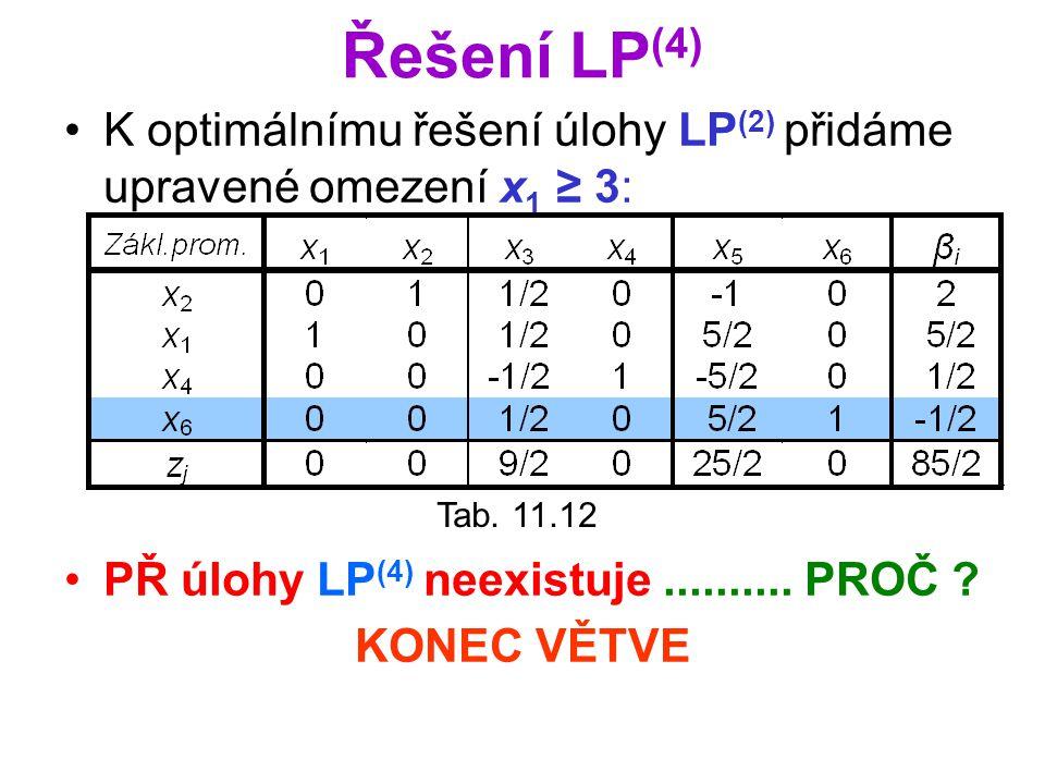 Řešení LP (4) K optimálnímu řešení úlohy LP (2) přidáme upravené omezení x 1 ≥ 3: PŘ úlohy LP (4) neexistuje.......... PROČ ? KONEC VĚTVE Tab. 11.12