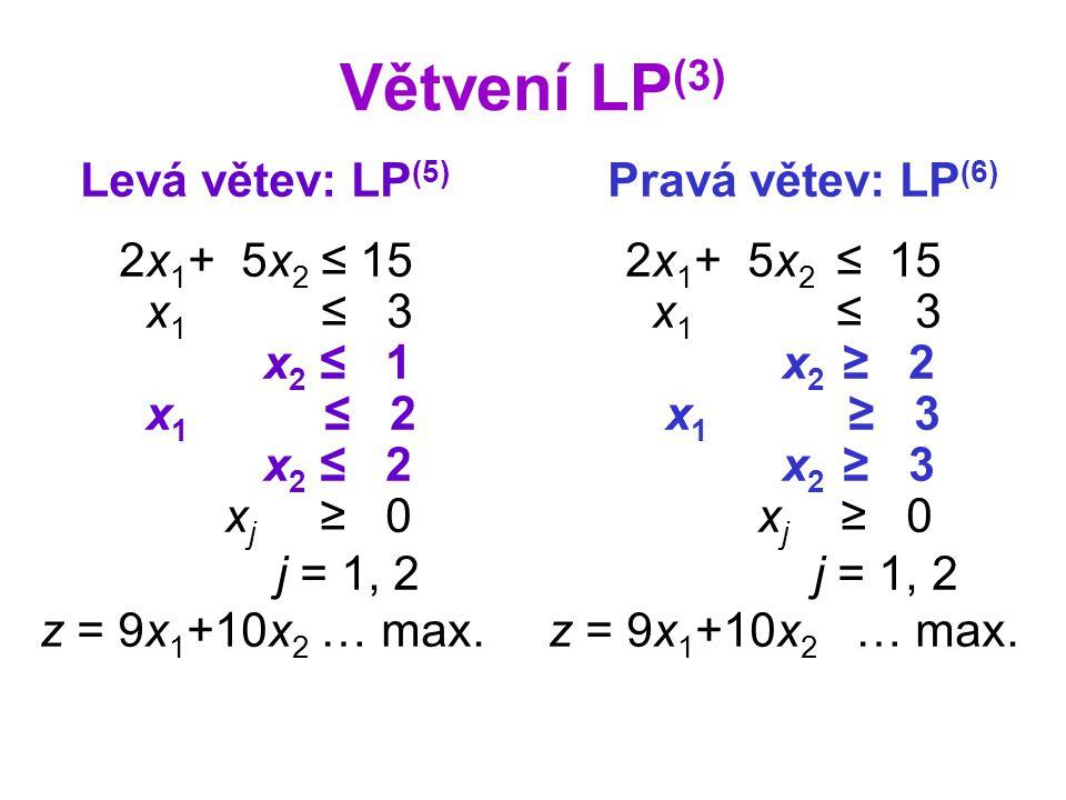 Větvení LP (3) Levá větev: LP (5) Pravá větev: LP (6) 2x 1 + 5x 2 ≤ 15 2x 1 + 5x 2 ≤ 15 x 1 ≤ 3 x 1 ≤ 3 x 2 ≤ 1 x 2 ≥ 2 x 1 ≤ 2 x 1 ≥ 3 x 2 ≤ 2 x 2 ≥