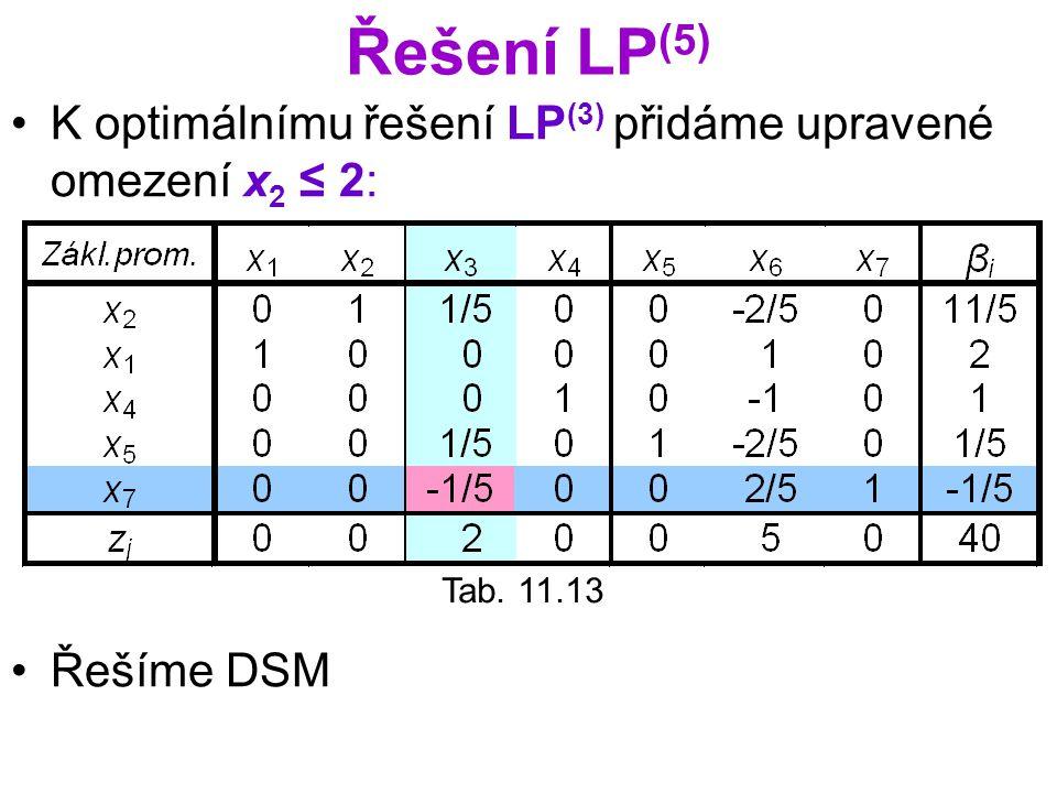Řešení LP (5) K optimálnímu řešení LP (3) přidáme upravené omezení x 2 ≤ 2: Řešíme DSM Tab. 11.13