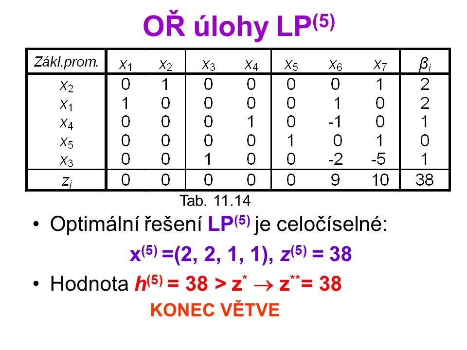 Tab. 11.14 Optimální řešení LP (5) je celočíselné: x (5) =(2, 2, 1, 1), z (5) = 38 Hodnota h (5) = 38 > z *  z ** = 38 KONEC VĚTVE OŘ úlohy LP (5)