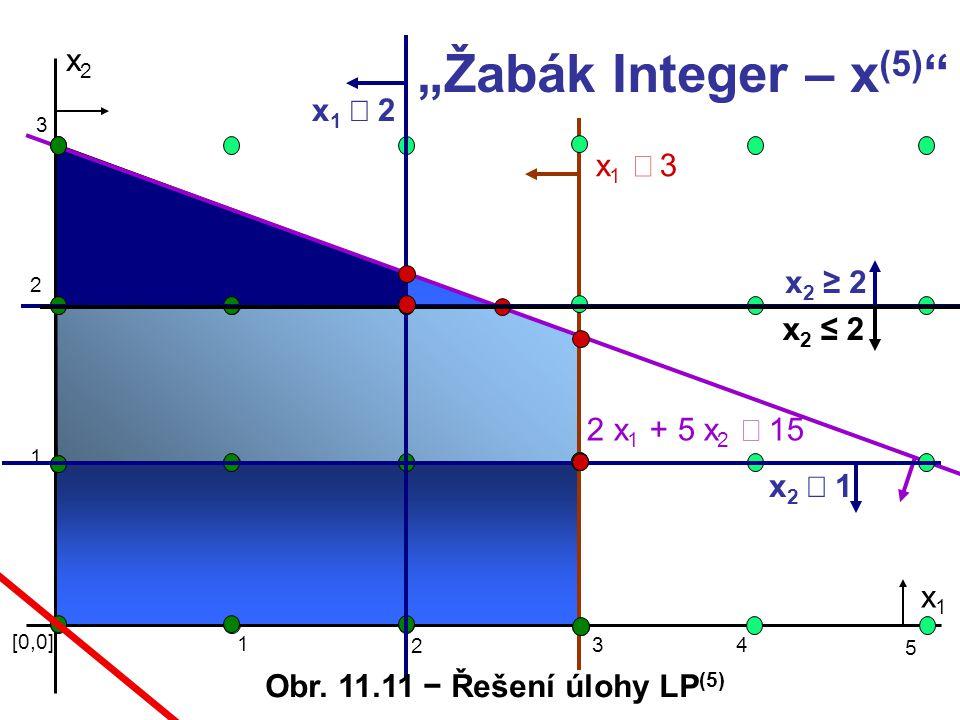 """x2x2 x1 3x1 3 2 x 1 + 5 x 2  15 [0,0] 1 3 x1x1 2 1 2 3 4 5 x2 1x2 1 x2 ≥2x2 ≥2 x1 2x1 2 x2 ≤2x2 ≤2 """"Žabák Integer – x (5) """" Obr. 11.1"""