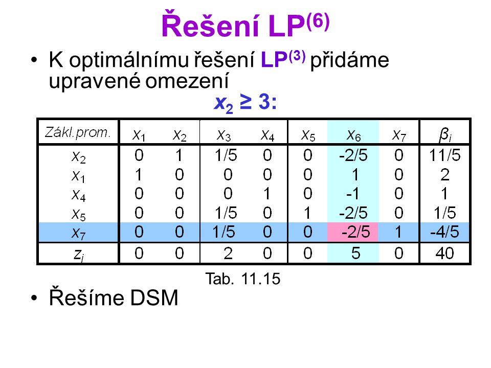 Řešení LP (6) K optimálnímu řešení LP (3) přidáme upravené omezení x 2 ≥ 3: Řešíme DSM Tab. 11.15