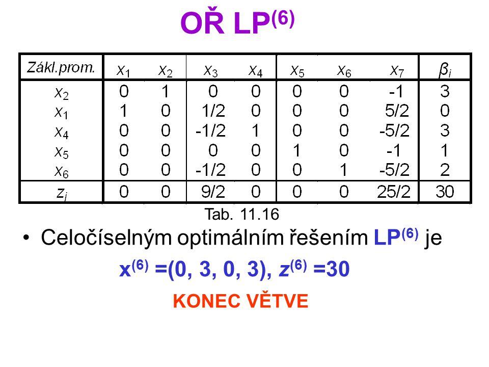 OŘ LP (6) Tab. 11.16 Celočíselným optimálním řešením LP (6) je x (6) =(0, 3, 0, 3), z (6) =30 KONEC VĚTVE
