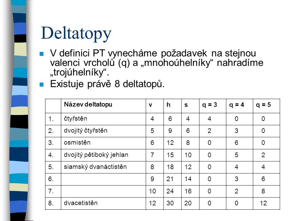 """Deltatopy n V definici PT vynecháme požadavek na stejnou valenci vrcholů (q) a """"mnohoúhelníky"""" nahradíme """"trojúhelníky"""". n Existuje právě 8 deltatopů."""