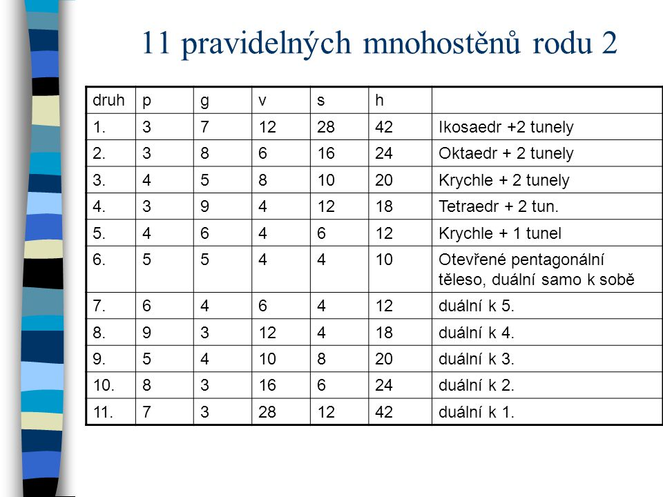 11 pravidelných mnohostěnů rodu 2 druhpgvsh 1.37122842Ikosaedr +2 tunely 2.3861624Oktaedr + 2 tunely 3.4581020Krychle + 2 tunely 4.3941218Tetraedr + 2