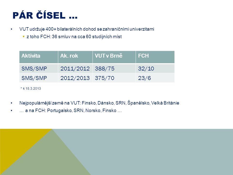 PÁR ČÍSEL … VUT udržuje 400+ bilaterálních dohod se zahraničními univerzitami  z toho FCH: 36 smluv na cca 60 studijních míst * k 18.3.2013 Nejpopulá