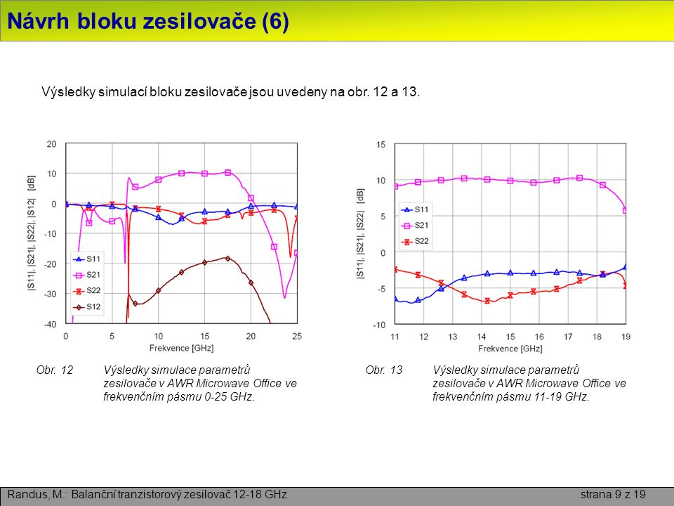 Návrh bloku zesilovače (6) Randus, M.: Balanční tranzistorový zesilovač 12-18 GHz strana 9 z 19 Výsledky simulací bloku zesilovače jsou uvedeny na obr