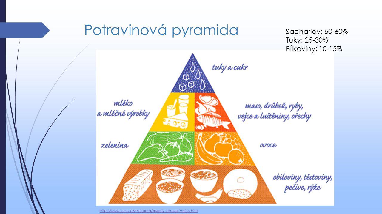 Potravinová pyramida http://www.volny.cz/msobora/zasady_zdrave_vyzivy.html Sacharidy: 50-60% Tuky: 25-30% Bílkoviny: 10-15%