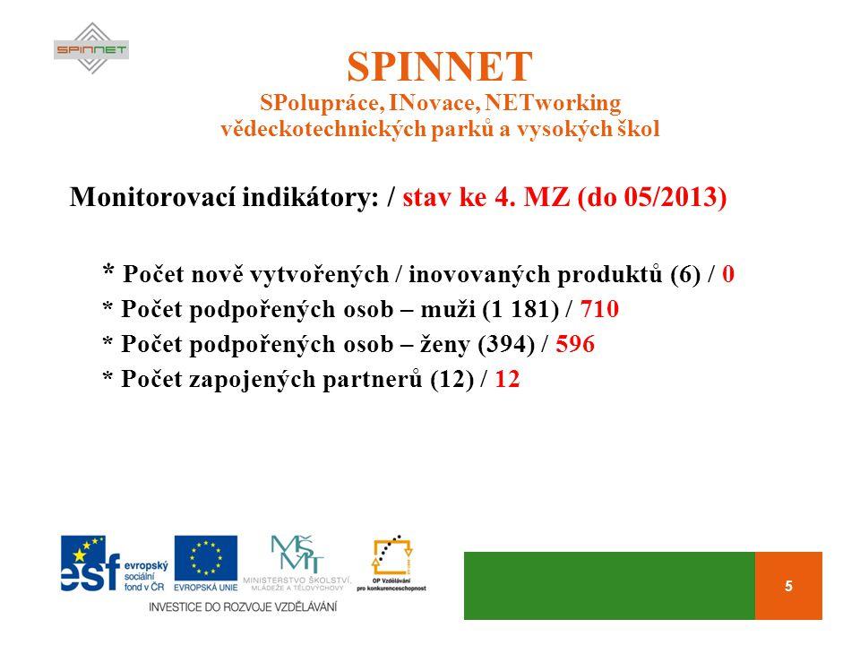 5 SPINNET SPolupráce, INovace, NETworking vědeckotechnických parků a vysokých škol Monitorovací indikátory: / stav ke 4. MZ (do 05/2013) * Počet nově