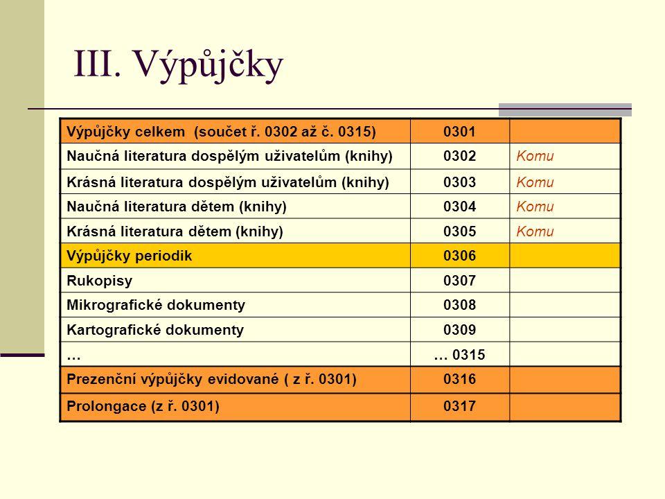 III. Výpůjčky Výpůjčky celkem (součet ř. 0302 až č.