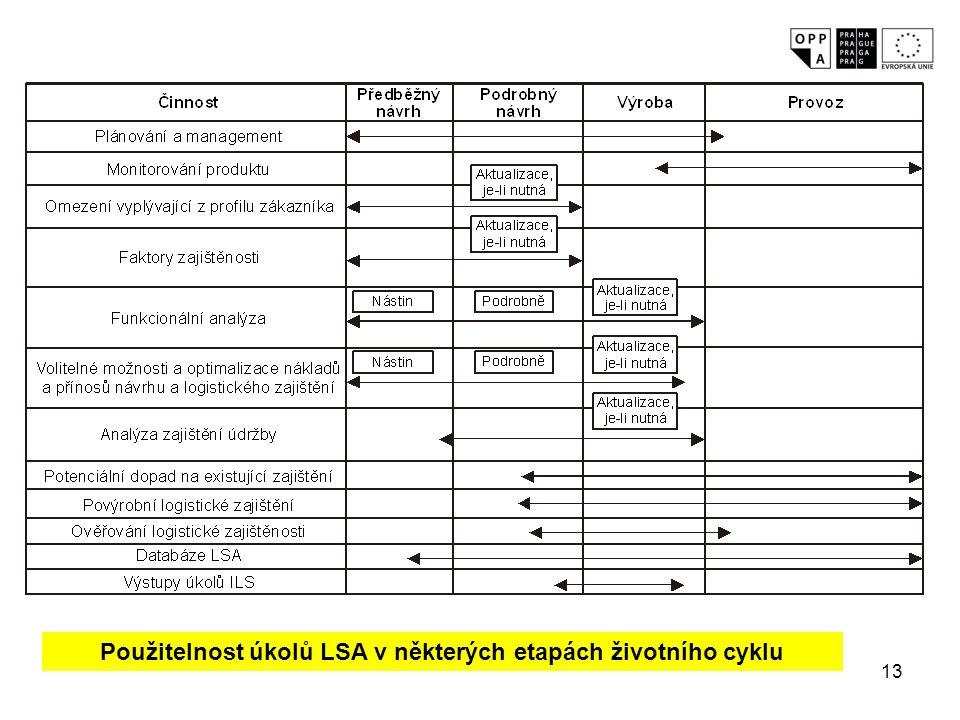 13 Použitelnost úkolů LSA v některých etapách životního cyklu