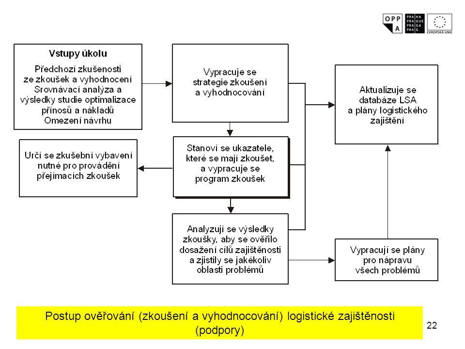 22 Postup ověřování (zkoušení a vyhodnocování) logistické zajištěnosti (podpory)