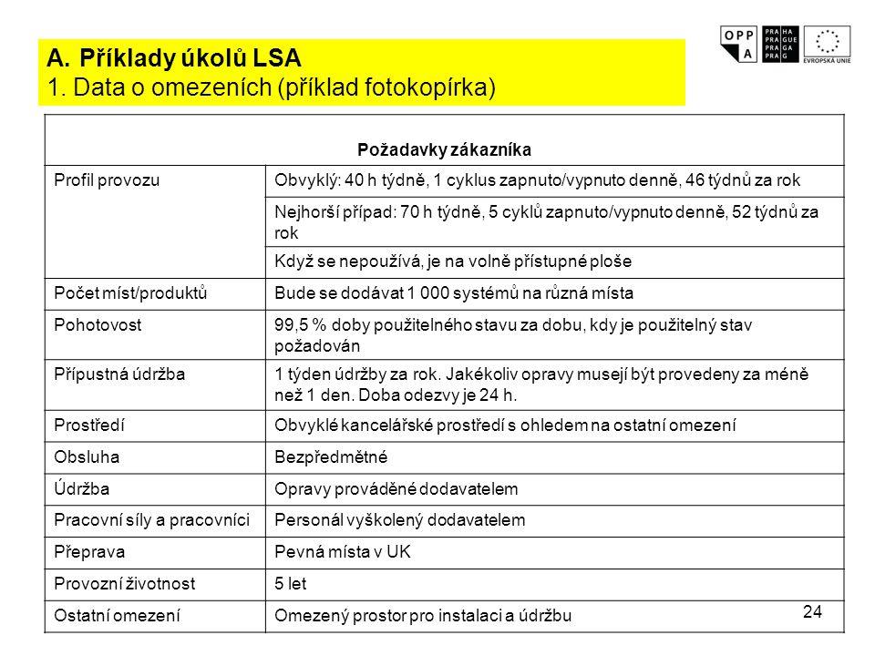 24 A.Příklady úkolů LSA 1. Data o omezeních (příklad fotokopírka) Požadavky zákazníka Profil provozuObvyklý: 40 h týdně, 1 cyklus zapnuto/vypnuto denn