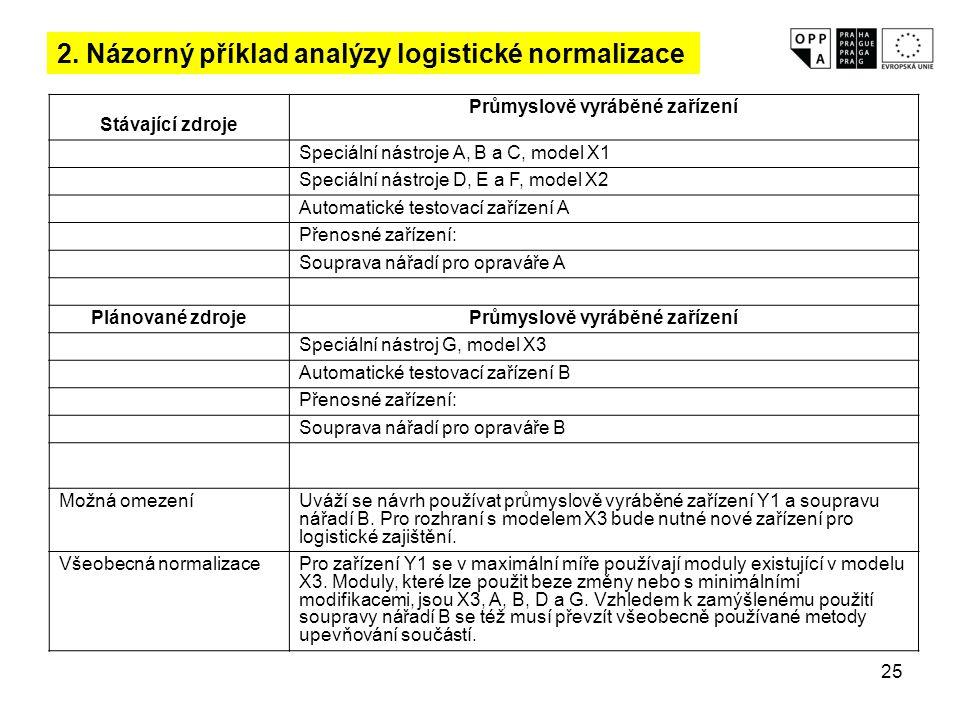25 2. Názorný příklad analýzy logistické normalizace Stávající zdroje Průmyslově vyráběné zařízení Speciální nástroje A, B a C, model X1 Speciální nás