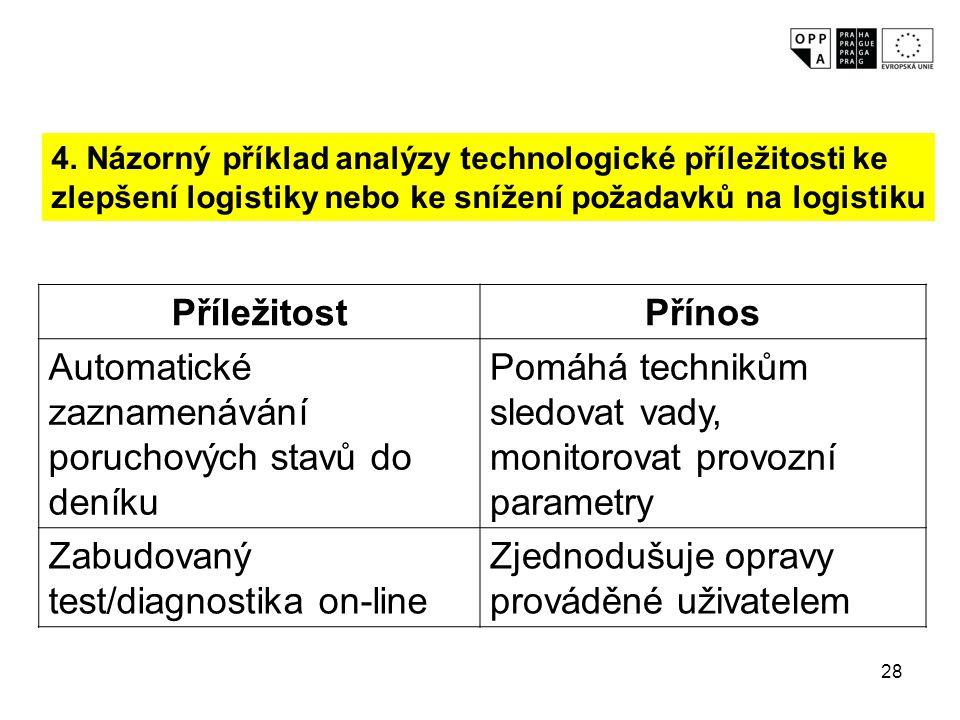 28 4. Názorný příklad analýzy technologické příležitosti ke zlepšení logistiky nebo ke snížení požadavků na logistiku PříležitostPřínos Automatické za