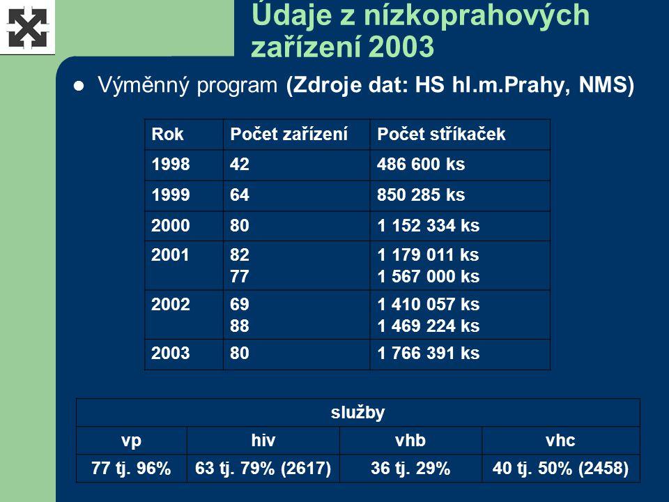 Údaje z nízkoprahových zařízení 2003 Výměnný program (Zdroje dat: HS hl.m.Prahy, NMS) RokPočet zařízeníPočet stříkaček 199842486 600 ks 199964850 285