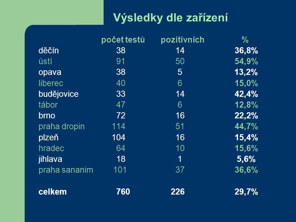 Výsledky dle zařízení počet testů pozitivních % děčín381436,8% ústí915054,9% opava38 5 13,2% liberec40 615,0% budějovice331442,4% tábor 47 612,8% brno