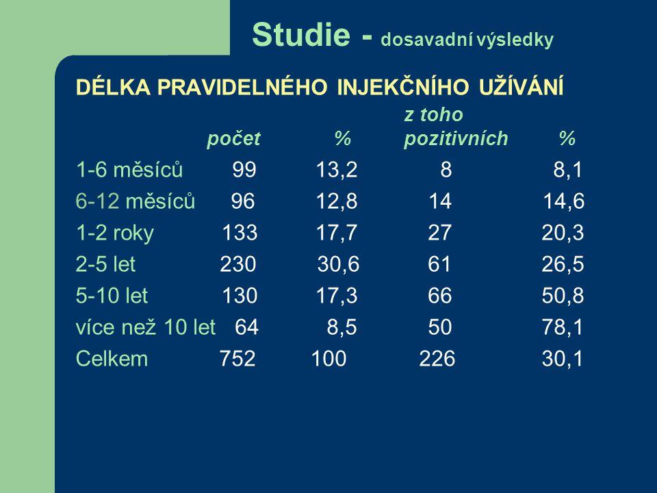 Studie - dosavadní výsledky DÉLKA PRAVIDELNÉHO INJEKČNÍHO UŽÍVÁNÍ z toho počet % pozitivních % 1-6 měsíců 99 13,2 8 8,1 6-12 měsíců 96 12,8 14 14,6 1-2 roky 133 17,7 27 20,3 2-5 let 230 30,6 61 26,5 5-10 let 130 17,3 66 50,8 více než 10 let 64 8,5 50 78,1 Celkem 752 100 226 30,1