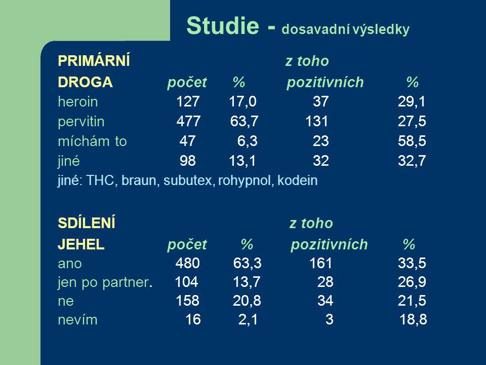 Studie - dosavadní výsledky PRIMÁRNÍ z toho DROGA počet % pozitivních % heroin 127 17,0 3729,1 pervitin 477 63,7 13127,5 míchám to 47 6,3 2358,5 jiné