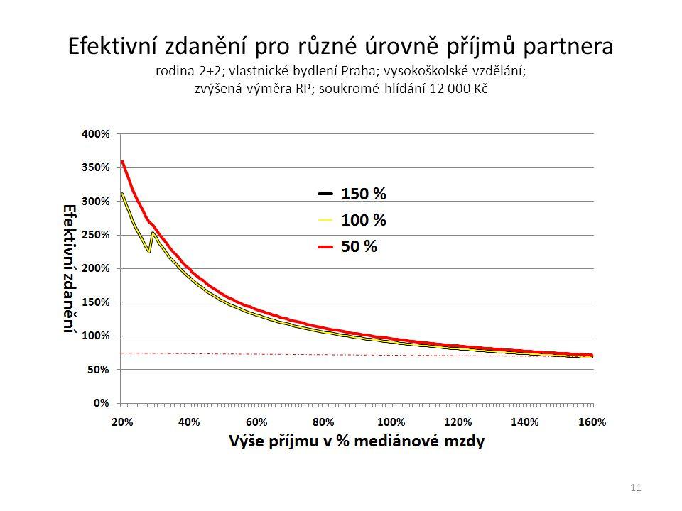 Efektivní zdanění pro různé úrovně příjmů partnera rodina 2+2; vlastnické bydlení Praha; vysokoškolské vzdělání; zvýšená výměra RP; soukromé hlídání 12 000 Kč 11