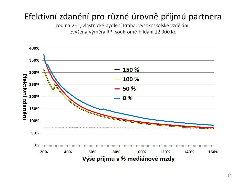Efektivní zdanění pro různé úrovně příjmů partnera rodina 2+2; vlastnické bydlení Praha; vysokoškolské vzdělání; zvýšená výměra RP; soukromé hlídání 12 000 Kč 12