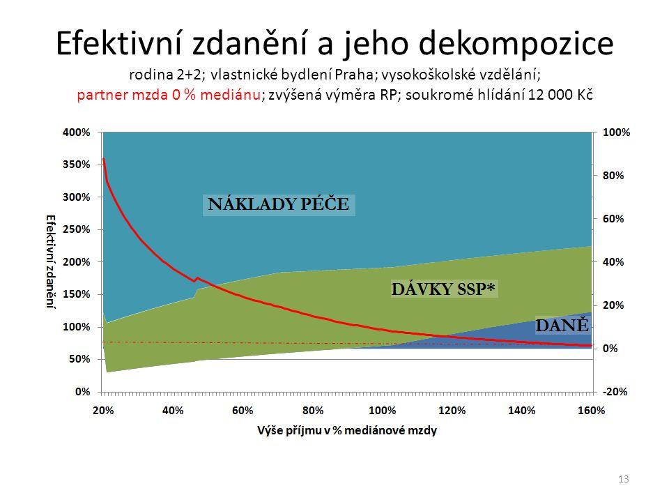 Efektivní zdanění a jeho dekompozice rodina 2+2; vlastnické bydlení Praha; vysokoškolské vzdělání; partner mzda 0 % mediánu; zvýšená výměra RP; soukromé hlídání 12 000 Kč 13