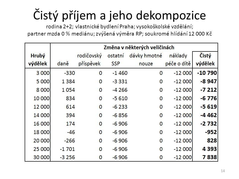 Čistý příjem a jeho dekompozice rodina 2+2; vlastnické bydlení Praha; vysokoškolské vzdělání; partner mzda 0 % mediánu; zvýšená výměra RP; soukromé hlídání 12 000 Kč 14