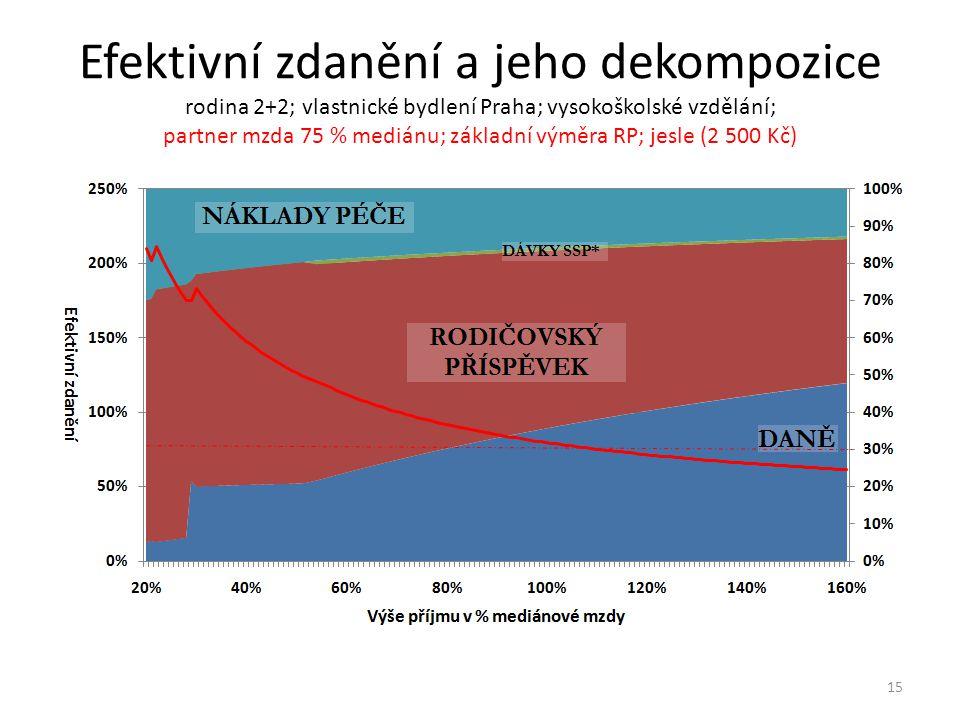 Efektivní zdanění a jeho dekompozice rodina 2+2; vlastnické bydlení Praha; vysokoškolské vzdělání; partner mzda 75 % mediánu; základní výměra RP; jesle (2 500 Kč) 15