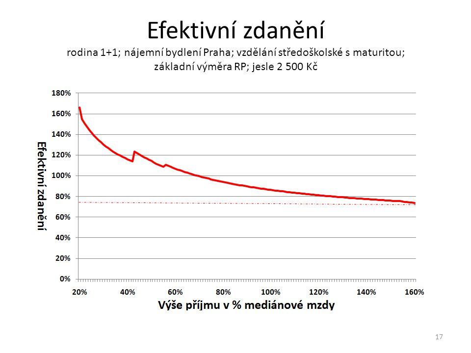 Efektivní zdanění rodina 1+1; nájemní bydlení Praha; vzdělání středoškolské s maturitou; základní výměra RP; jesle 2 500 Kč 17