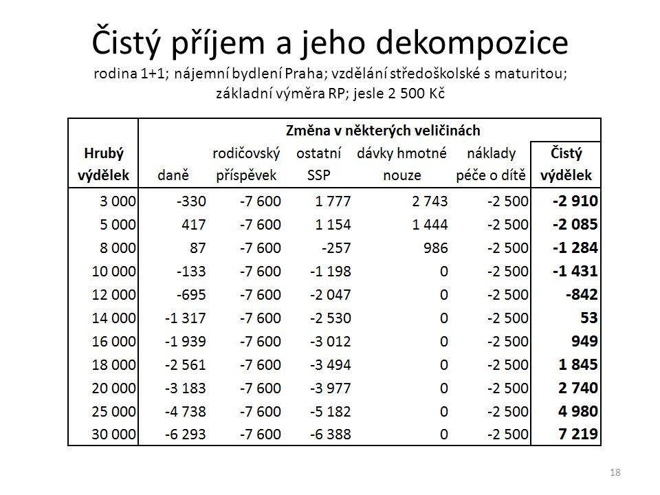 Čistý příjem a jeho dekompozice rodina 1+1; nájemní bydlení Praha; vzdělání středoškolské s maturitou; základní výměra RP; jesle 2 500 Kč 18