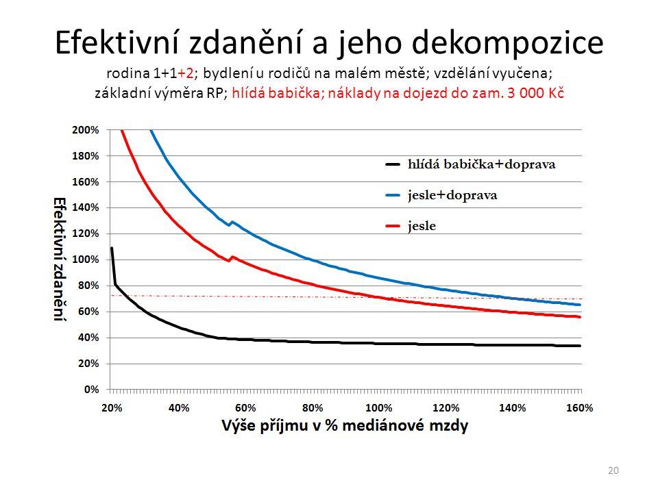 Efektivní zdanění a jeho dekompozice rodina 1+1+2; bydlení u rodičů na malém městě; vzdělání vyučena; základní výměra RP; hlídá babička; náklady na dojezd do zam.