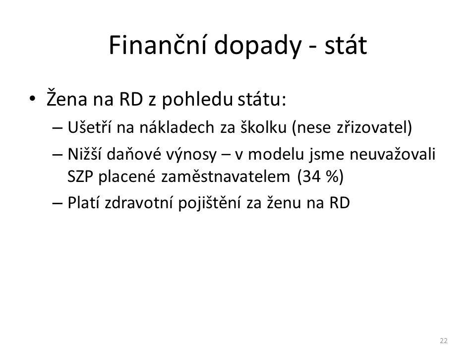 Finanční dopady - stát Žena na RD z pohledu státu: – Ušetří na nákladech za školku (nese zřizovatel) – Nižší daňové výnosy – v modelu jsme neuvažovali SZP placené zaměstnavatelem (34 %) – Platí zdravotní pojištění za ženu na RD 22