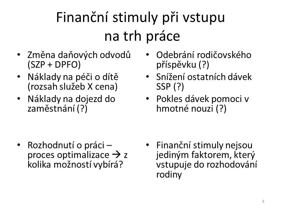 AETR – ukazatel finančních stimulů Pokud se rozhodnu vstoupit do práce za hrubou mzdu 20 000 Kč (HP1) a čistý peněžní přínos pro domácnost bude 6 000 Kč (ΔČPP), pak jsem vystaven 70 % efektivnímu zdanění Je čistý peněžní přínos dostatečný, aby vyvážil můj vstup do práce.
