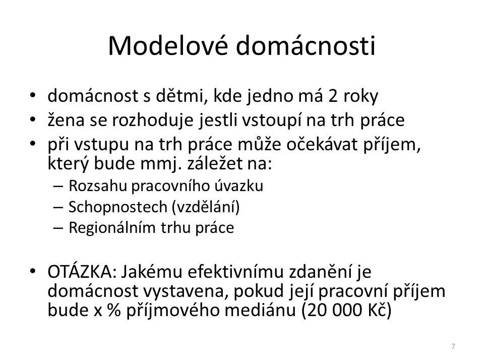 Efektivní zdanění a jeho dekompozice rodina 2+2; vlastnické bydlení Praha; vysokoškolské vzdělání; partner mzda 150 % mediánu; zvýšená výměra RP; soukromé hlídání 12 000 Kč 8