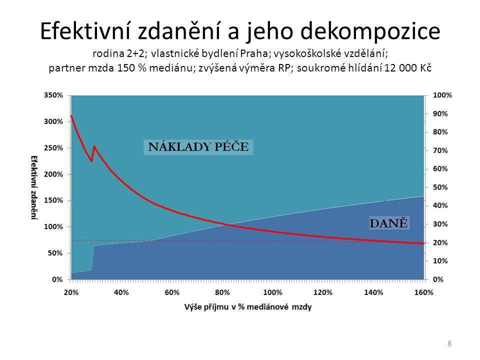 Efektivní zdanění a jeho dekompozice rodina 2+3+2; vlastnické bydlení Zlín (+ rodiče); vzdělání vyučeni; partner mzda 75 % mediánu; základní výměra RP; hlídá babička 19