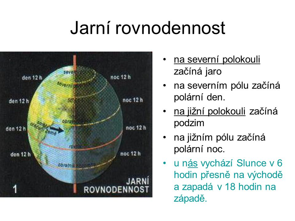 Jarní rovnodennost na severní polokouli začíná jaro na severním pólu začíná polární den. na jižní polokouli začíná podzim na jižním pólu začíná polárn